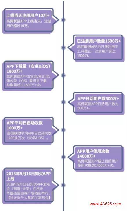 高佣联盟发展历程:高佣联盟的发展历史_第1张配图